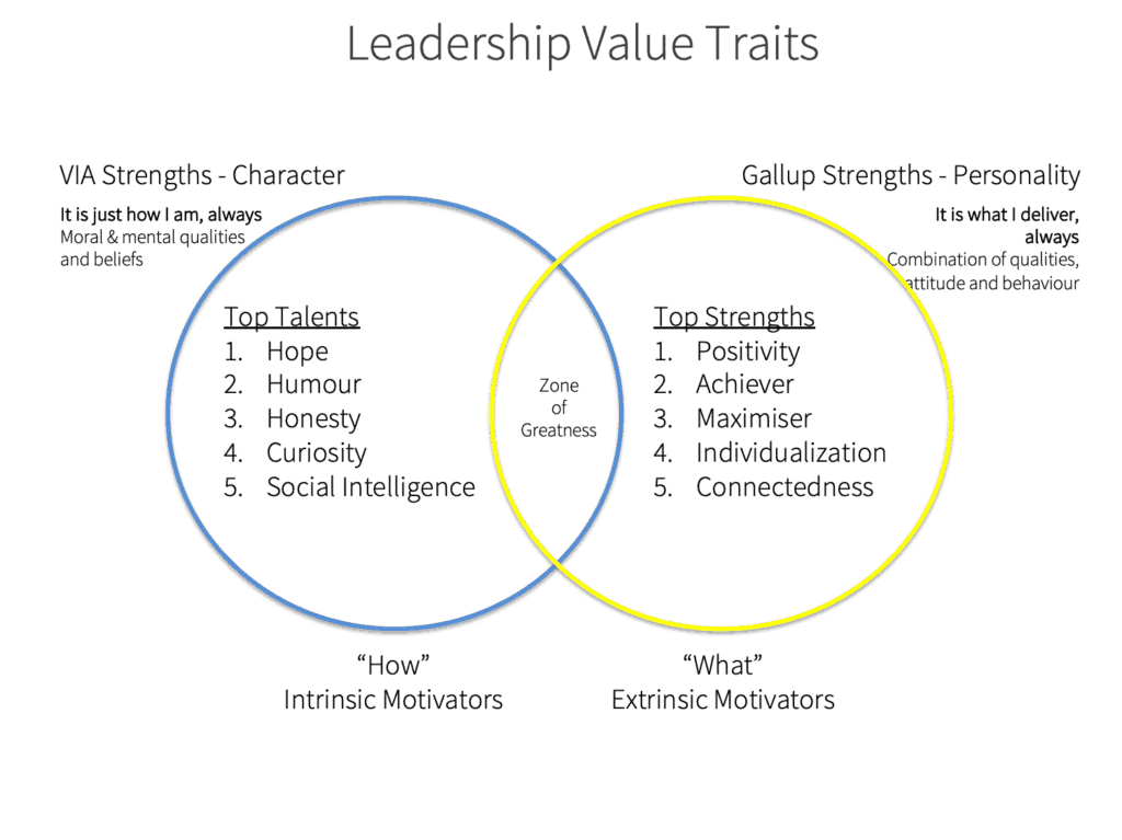 Sean Scoffield Leadership Value Traits