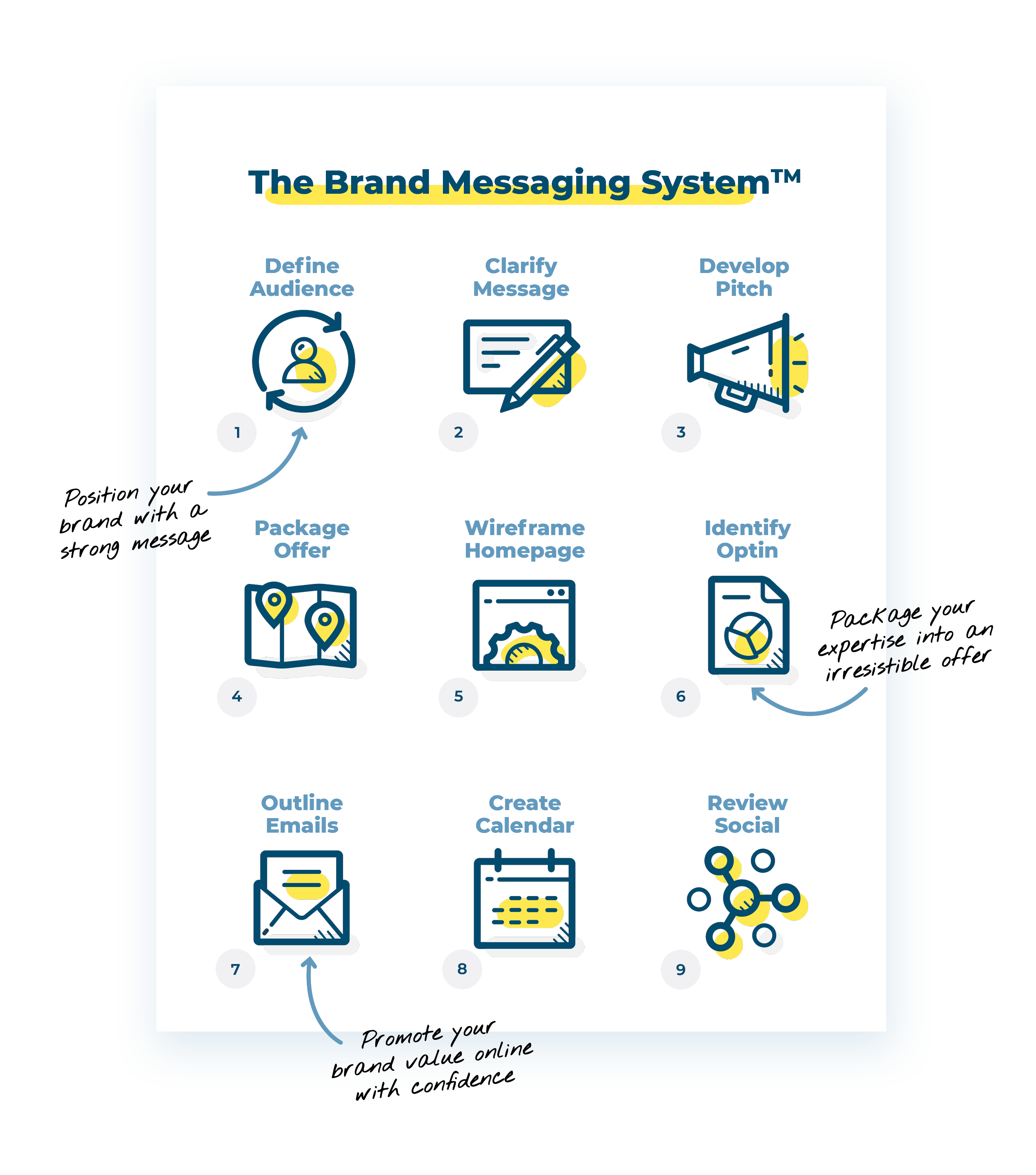 Brand Messaging System v2