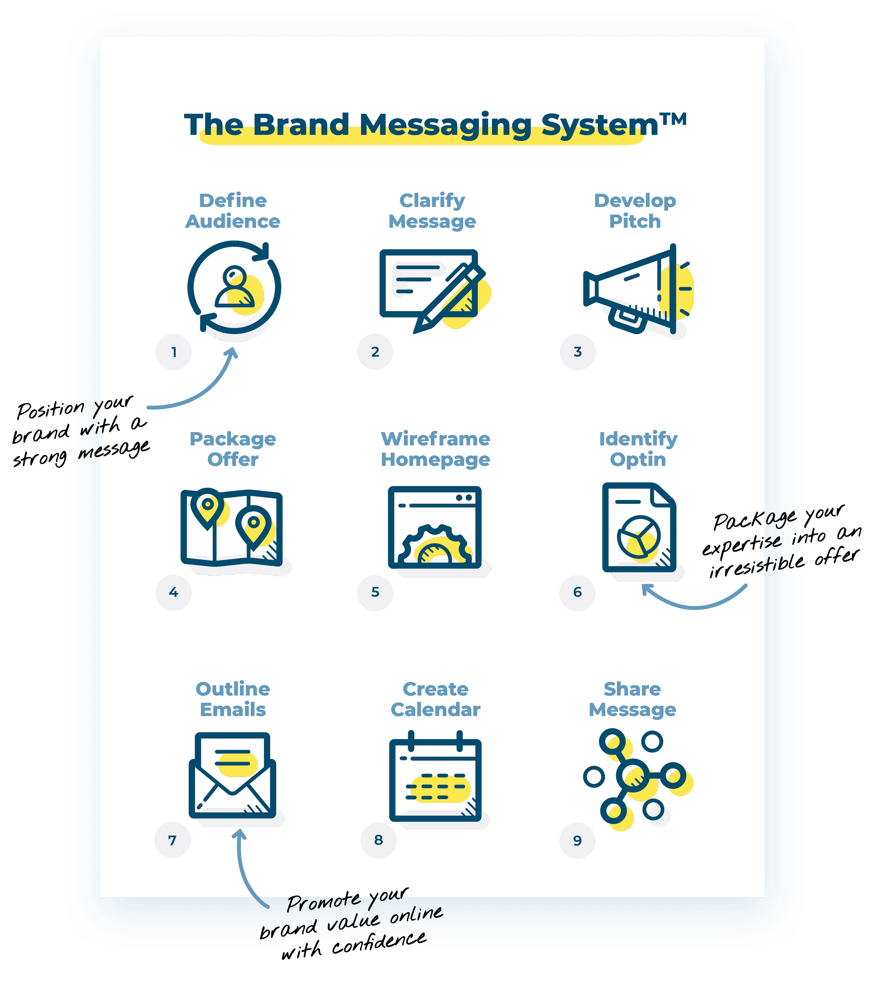 The Brand Messaging System